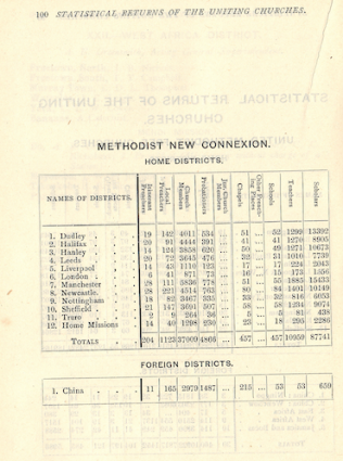 Statistical view of the Methodist New Connexion in 1907