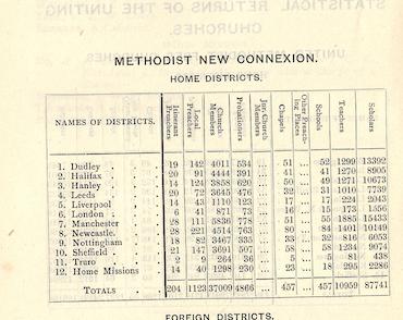 Methodist New Connexion