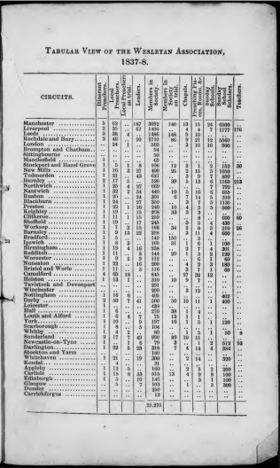 Tabular view of the Wesleyan Association 1837-38 | Minutes of the Second Annual assembly of the representatives of the Wesleyan Association, 1838