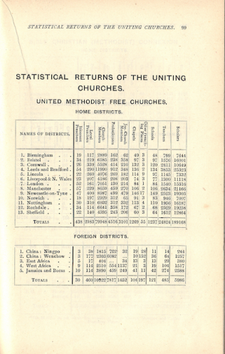 Statistical returns of the United Methodist Free Churches 1907