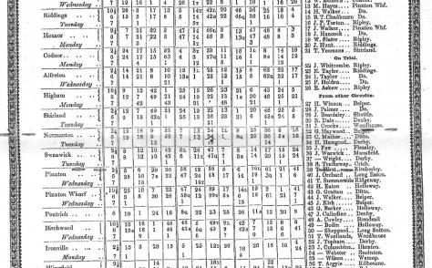 Ripley Circuit Wesleyan Methodist Preachers' Plan 1853-1854