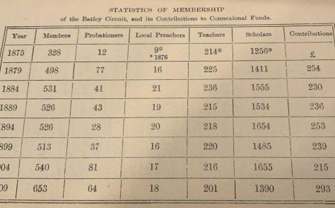 Batley: 1875 - 1909 Methodist New Connexion Circuit Statistics