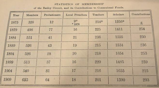 1875 - 1909 Batley Methodist New Connexion Circuit Statistics