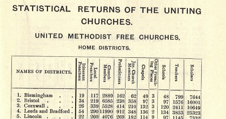 Statistics of the United Methodist Church