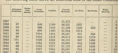 Statistics of the United Methodist Free Churches 1837-1898